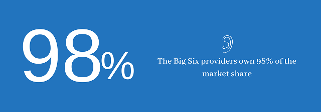 Big 6 own 98% of the industry