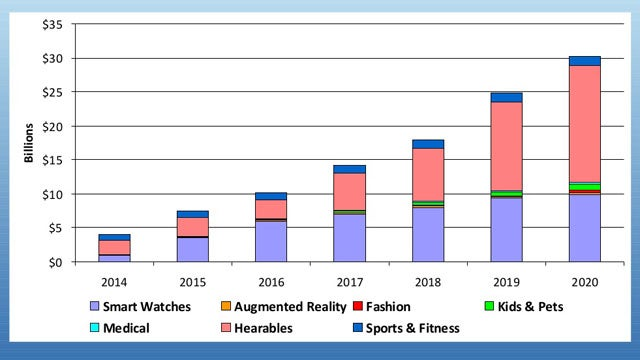 Hearables Market Prediction