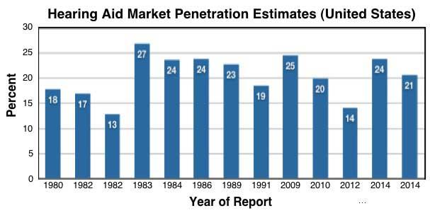 hearing-aid-market-penetration