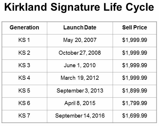 kirkland-hearing-aid-prices