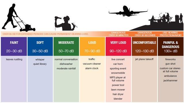 sound-noise-level-chart