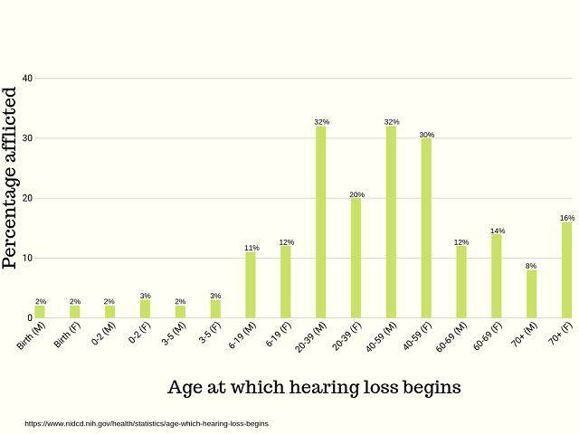 Hearing loss causes