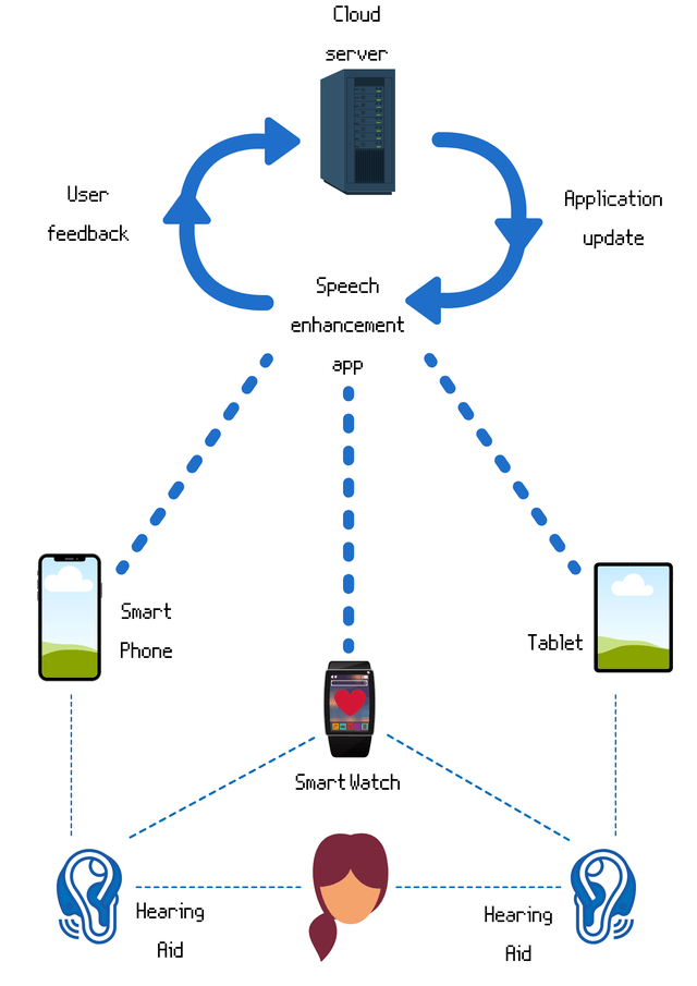 Bluetooth Hearing Aid Connectivity