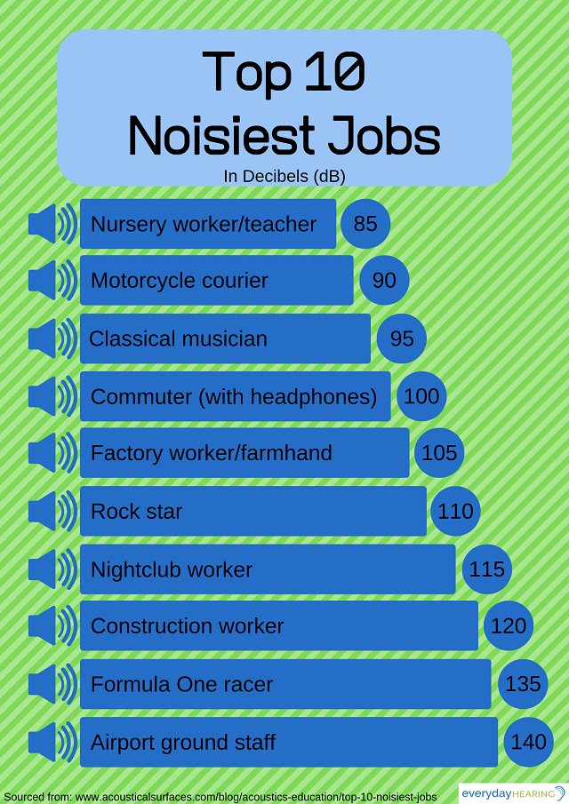 Noisiest Jobs Chart