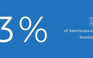 13% of americans are affected by hearing loss