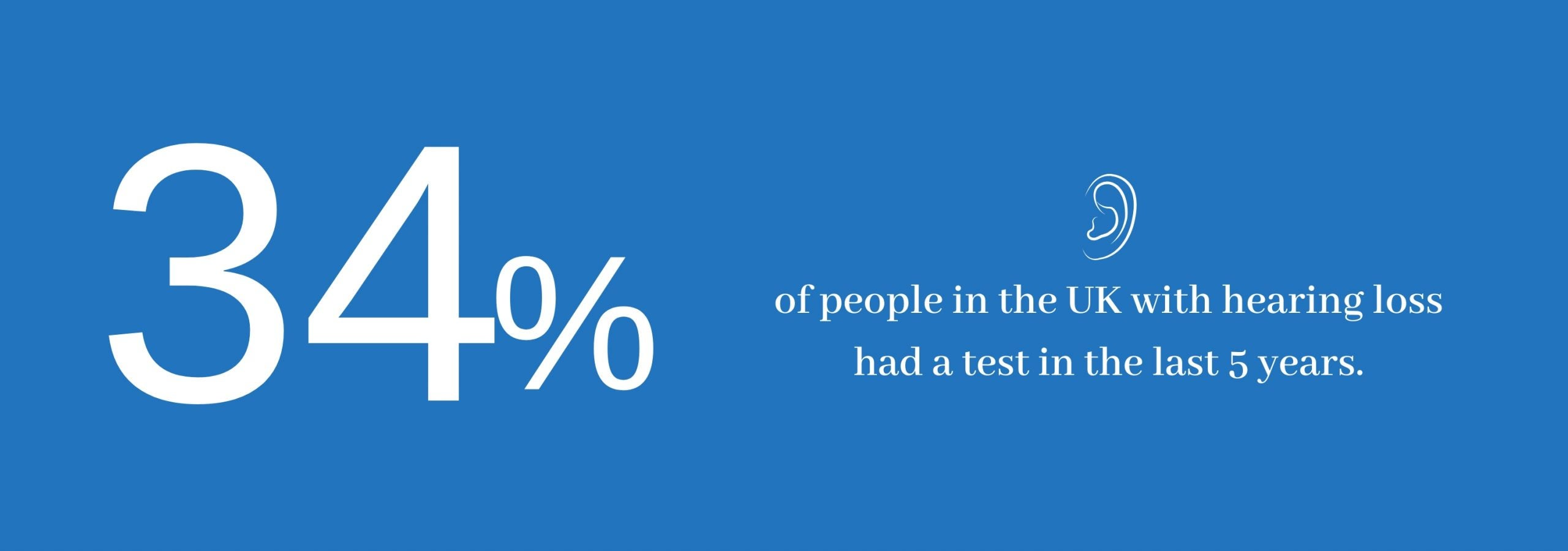 34% of people in the UK with hearing loss