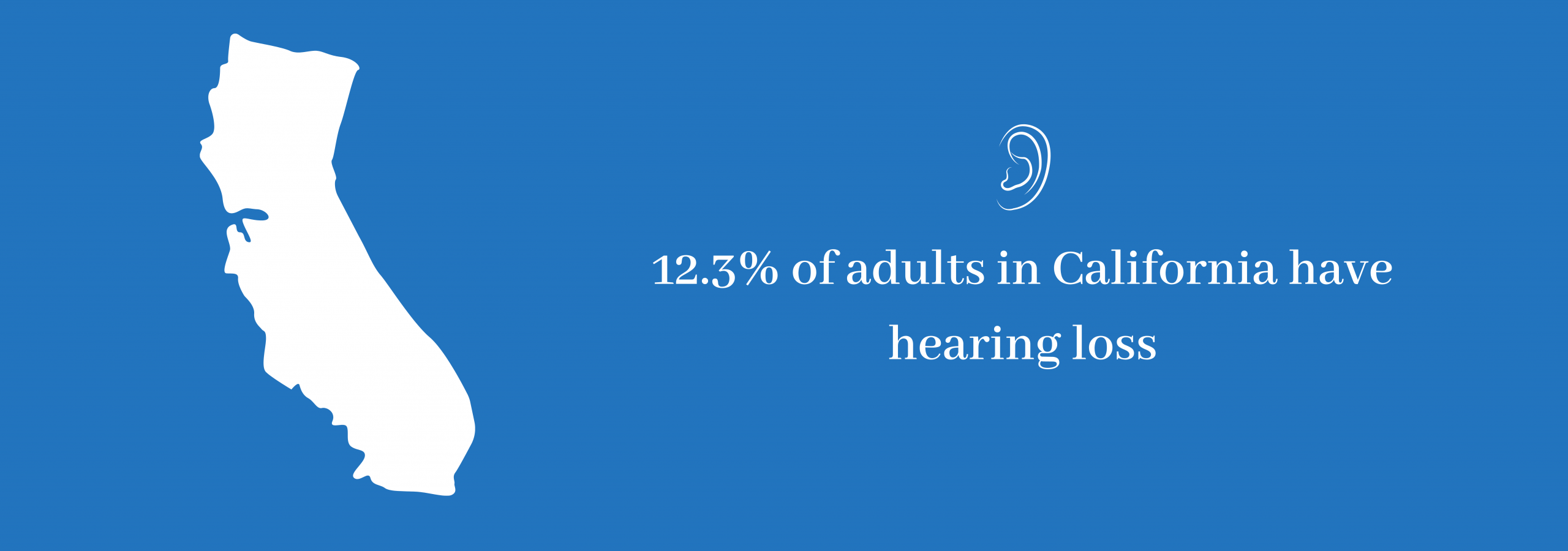 12.3% of adults in California have hearing loss